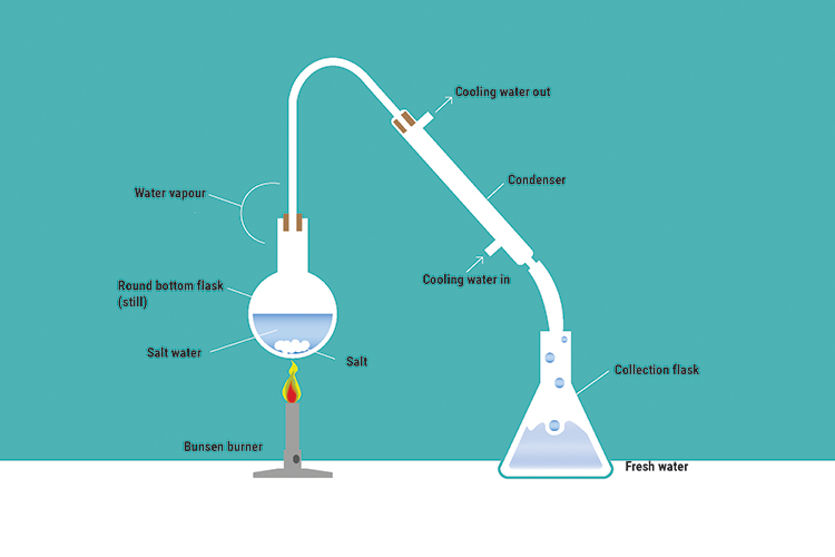 The distillation of salt water is an example of desalination, this is where vaporising the element in the solution with the lowest boiling point in this case water, will be boiled off then condensed to turn it back to a liquid